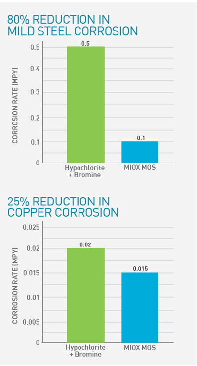 Reduction in Corrosion Charts
